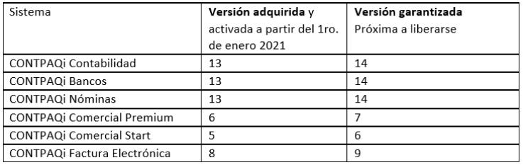 Garantía de Actualización sin Costo CONTPAQi 2021